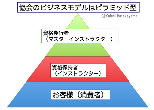 協会ビジネスのピラミッド型