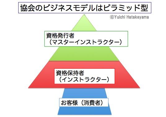 協会のビジネスモデル破綻したピラミッド型