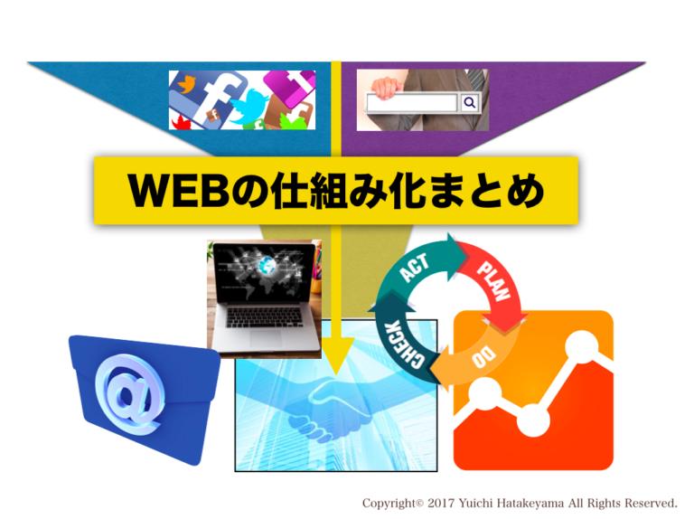 ウェブ集客の仕組み化まとめ